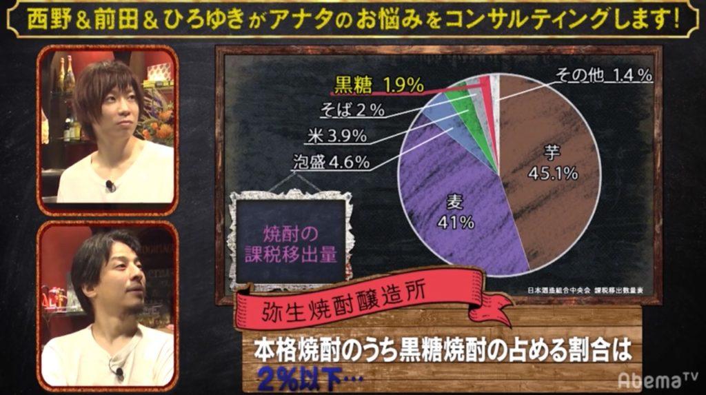 黒糖焼酎の占める割合